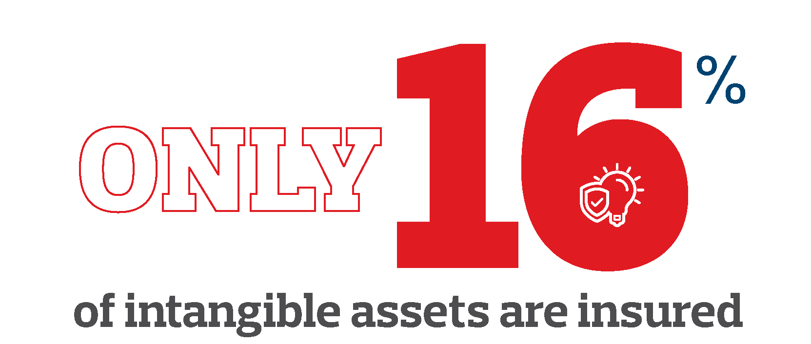 16% intangible assets insured against potential loss